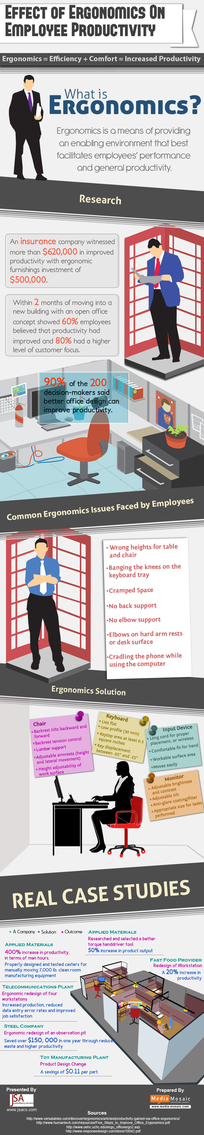 Effects of Ergonomics