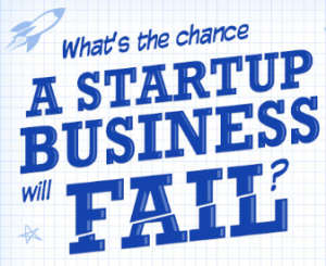 What are the chances a startup business will fail