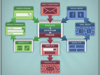 Email Social Media Marketing